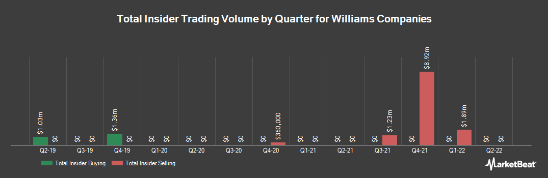 Insider Trading History for Williams Companies (NYSE:WMB)