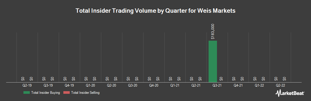 Insider Trading History for Weis Markets (NYSE:WMK)