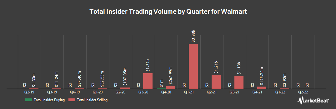 Insider Trading History for Walmart (NYSE:WMT)