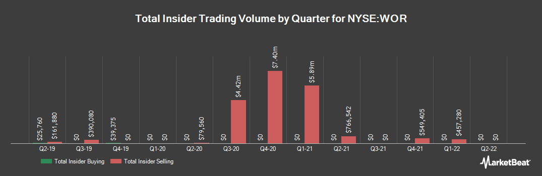 Insider Trading History for Worthington Industries (NYSE:WOR)