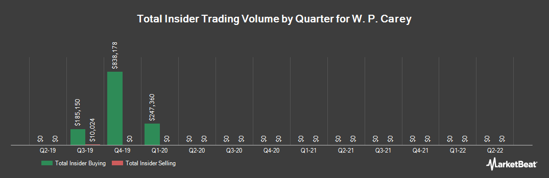 Insider Trading History for WP Carey (NYSE:WPC)