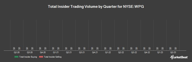 Insider Trading History for Washington Prime Group (NYSE:WPG)