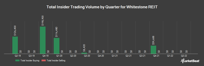 Insider Trading History for Whitestone REIT (NYSE:WSR)