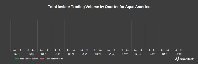 Insider Trading History for Aqua America (NYSE:WTR)