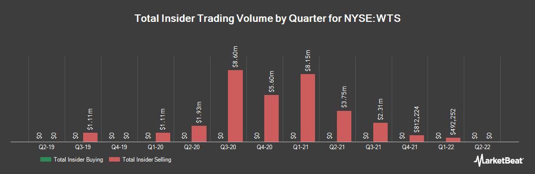 Insider Trading History for Watts Water Technologies (NYSE:WTS)