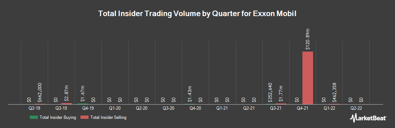 Insider Trading History for Exxon Mobil (NYSE:XOM)