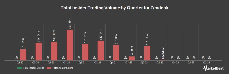 Insider Trading History for Zendesk (NYSE:ZEN)