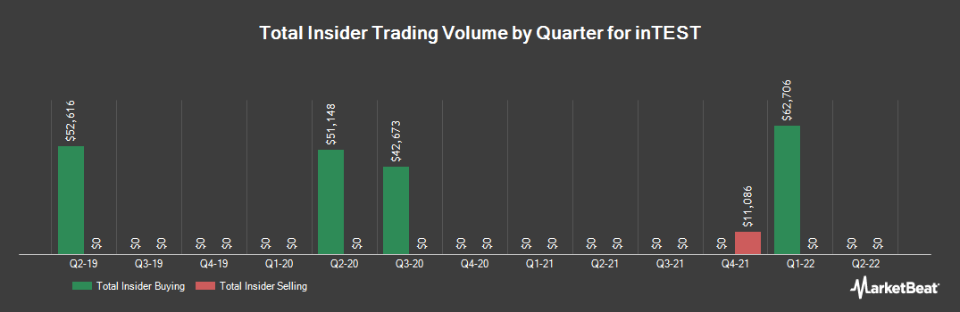 Insider Trading History for inTEST (NYSEAMERICAN:INTT)