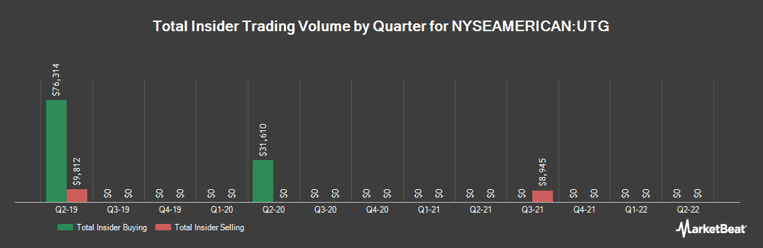 Insider Trading History for Reaves Utility Income Fund (NYSEAMERICAN:UTG)