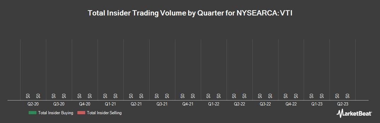 Insider Trading History for Vanguard Total Stock Market ETF (NYSEARCA:VTI)
