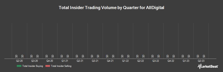 Insider Trading History for AllDigital (OTCMKTS:ADGL)
