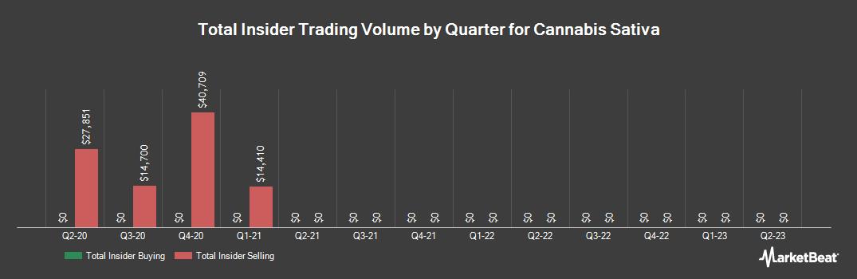 Insider Trading History for Cannabis Sativa (OTCMKTS:CBDS)
