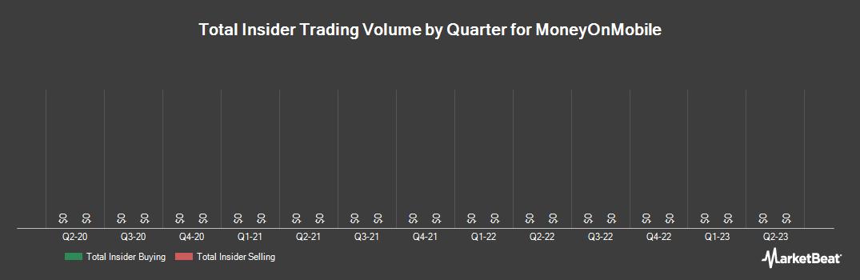 Insider Trading History for MoneyOnMobile (OTCMKTS:MOMT)
