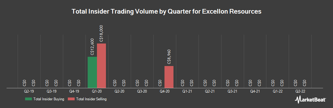 Insider Trading History for Excellon Resources (TSE:EXN)