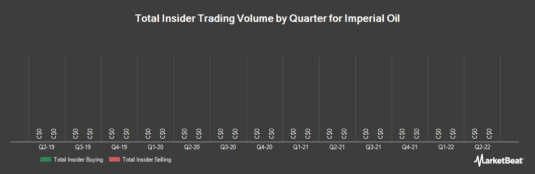 Insider Trading History for Imperial Oil (TSE:IMO)