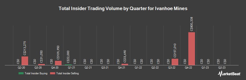Insider Trading History for Ivanhoe Mines (TSE:IVN)