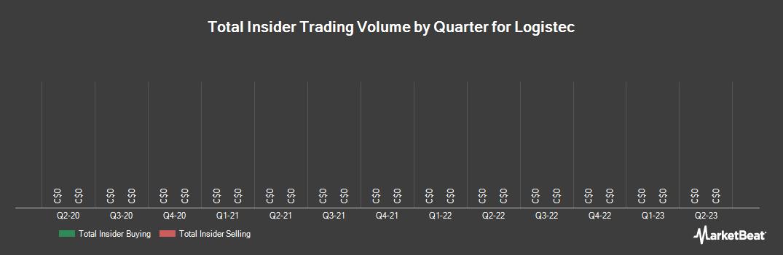 Insider Trading History for Logistec (TSE:LGT.B)