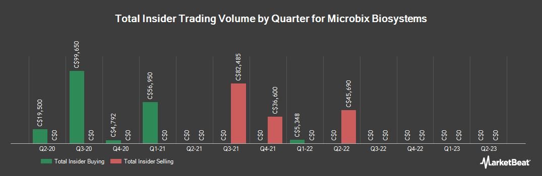 Insider Trading History for Microbix Biosystems (TSE:MBX)