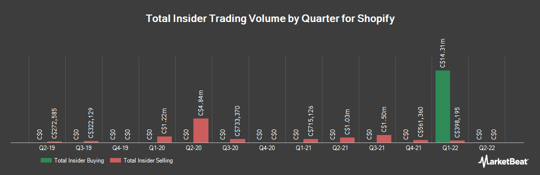 Insider Trading History for Shopify (TSE:SHOP)