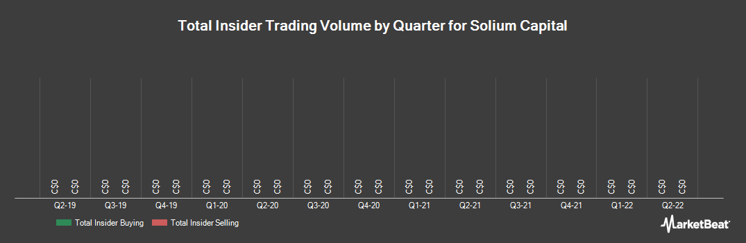 Insider Trading History for Solium Capital (TSE:SUM)