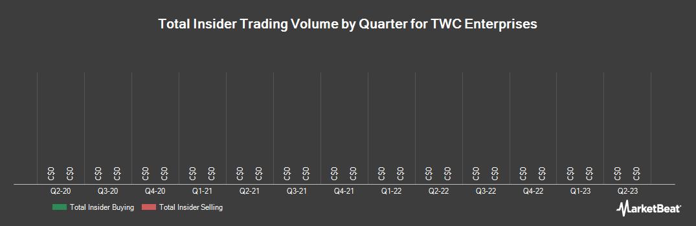 Insider Trading History for TWC Enterprises (TSE:TWC)