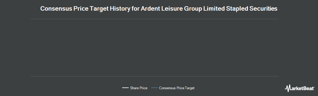 Price Target History for Ardent Leisure Group (ASX:AAD)