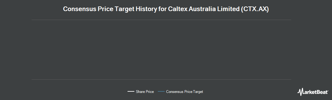 Price Target History for Caltex Australia Limited (ASX:CTX)