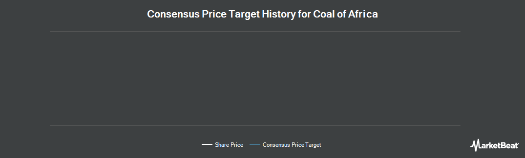 Price Target History for Coal of Africa Limited (ASX:CZA)