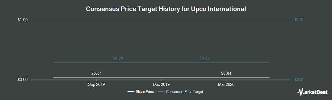 Price Target History for Upco International (CNSX:UPCO)