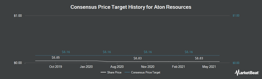 Price Target History for Aton Resources (CVE:AAN)
