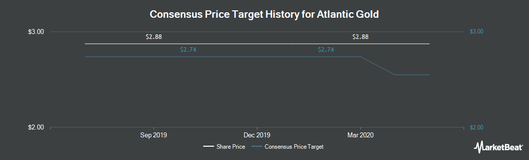Price Target History for Atlantic Gold (CVE:AGB)