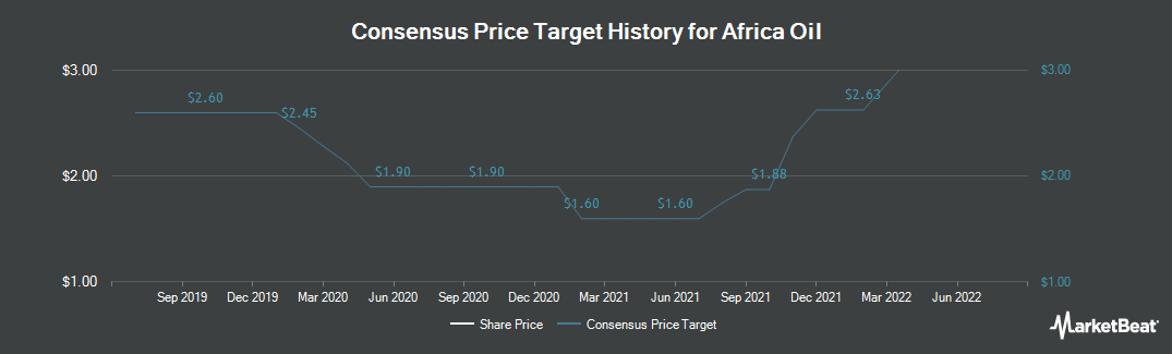 Price Target History for Africa Oil Corp (CVE:AOI)