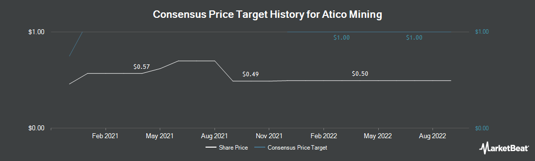 Price Target History for Atico Mining (CVE:ATY)