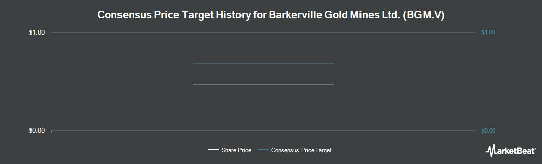 Price Target History for Barkerville Gold Mines (CVE:BGM)