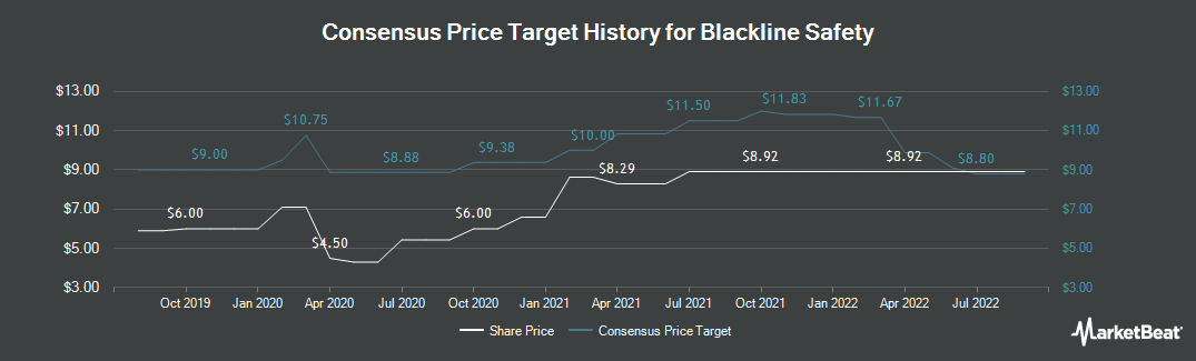 Price Target History for Blackline Safety (CVE:BLN)