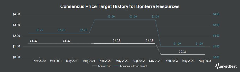 Price Target History for Bonterra Resources (CVE:BTR)