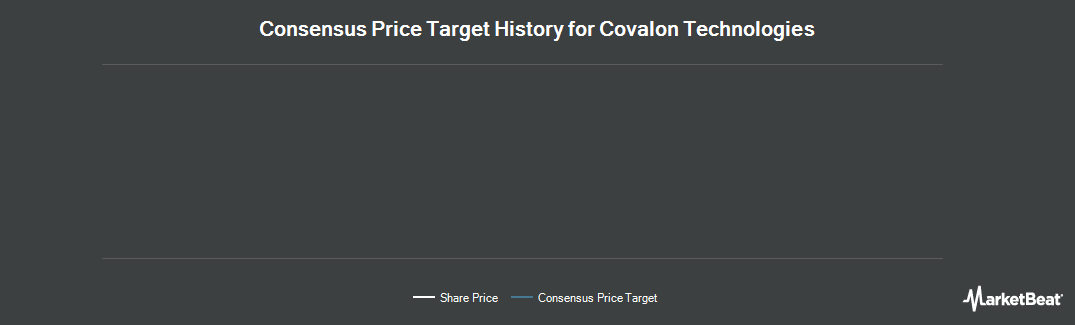 Price Target History for Covalon Technologies (CVE:COV)