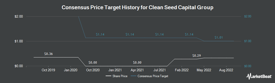 Price Target History for Clean Seed Capital Group (CVE:CSX)
