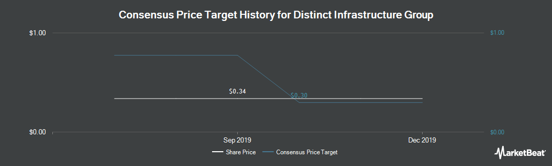 Price Target History for Distinct Infrastructure Group (CVE:DUG)