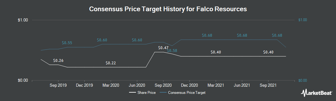 Price Target History for Falco Resources Ltd (CVE:FPC)