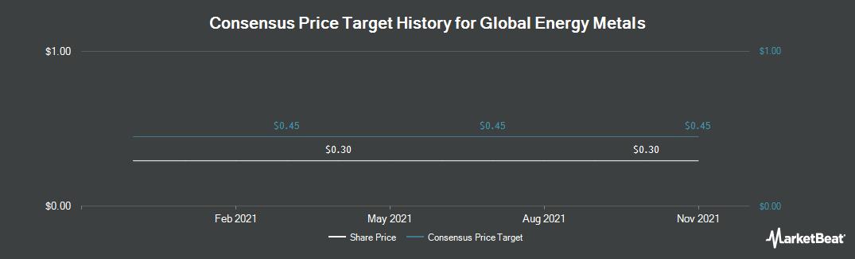 Price Target History for Global Energy Metals (CVE:GEMC)