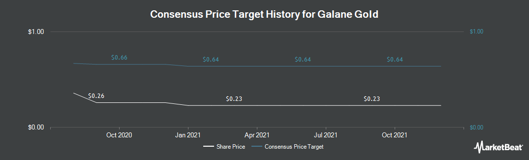 Price Target History for Galane Gold (CVE:GG)