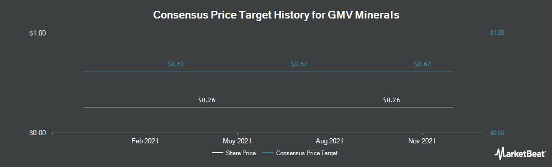 Price Target History for GMV Minerals (CVE:GMV)