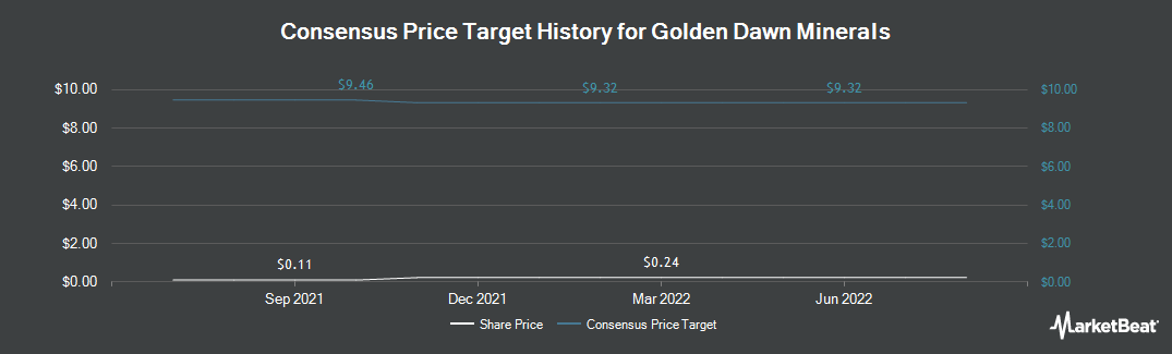 Price Target History for Golden Dawn Minerals (CVE:GOM)