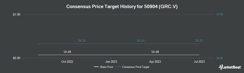 Price Target History for Grenville Strategic Royalty Corp. (CVE:GRC)