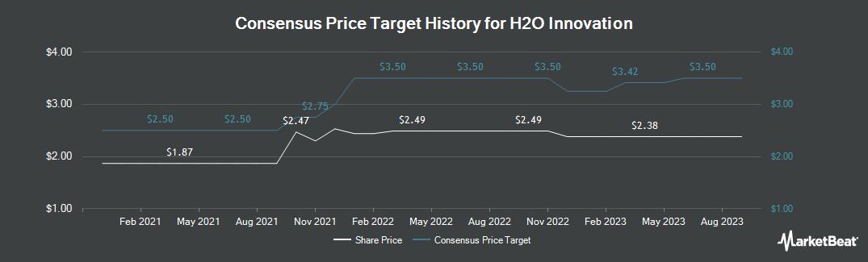 Price Target History for H2O Innovation (CVE:HEO)
