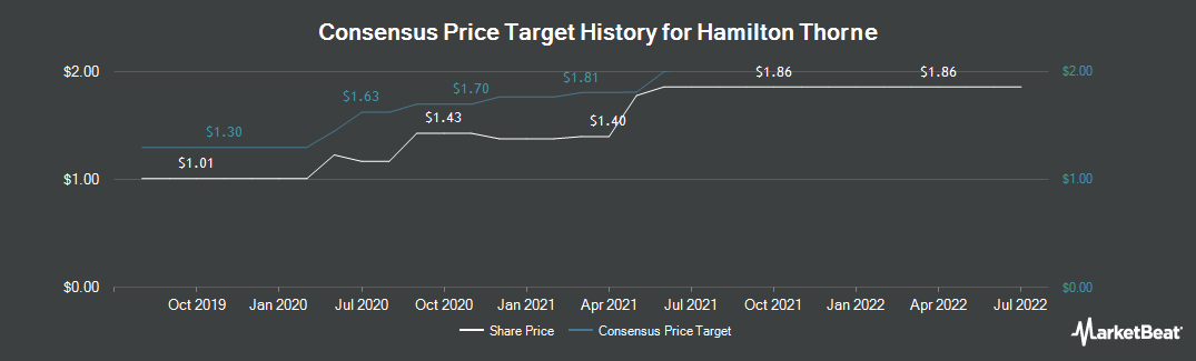 Price Target History for Hamilton Thorne (CVE:HTL)