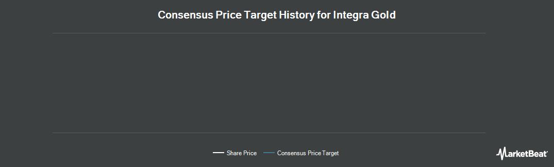 Price Target History for Integra Gold Corp (CVE:ICG)