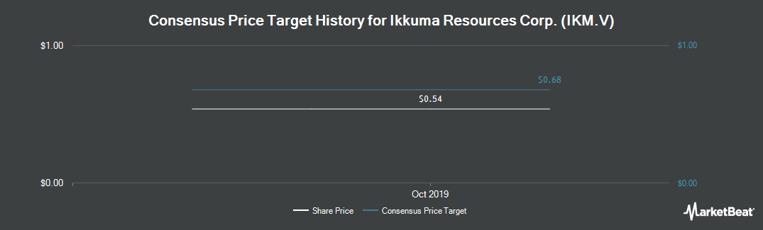 Price Target History for Ikkuma Resources Corp. (CVE:IKM)