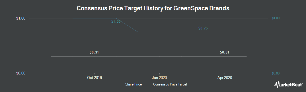 Price Target History for Greenspace Brands (CVE:JTR)
